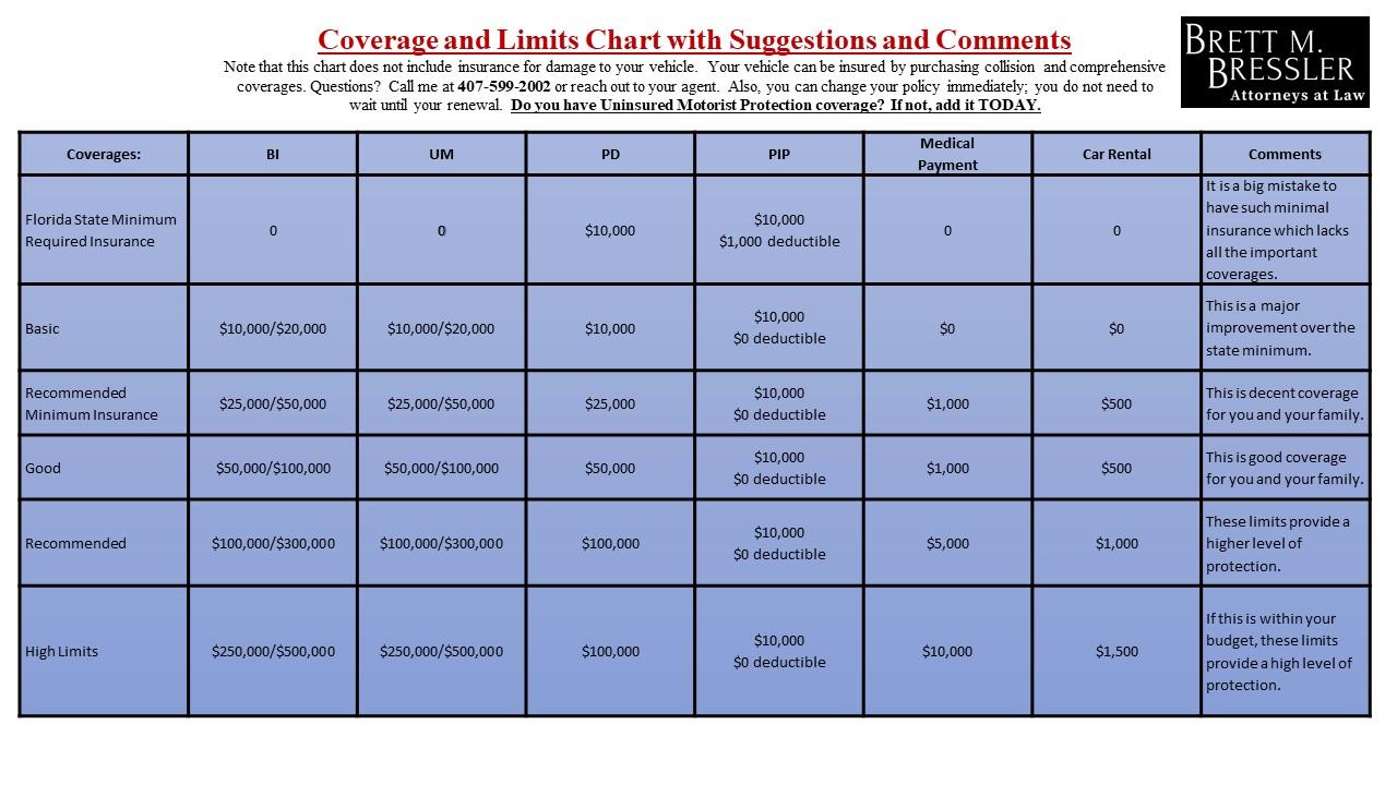 Florida Insurance Coverage Chart-2020